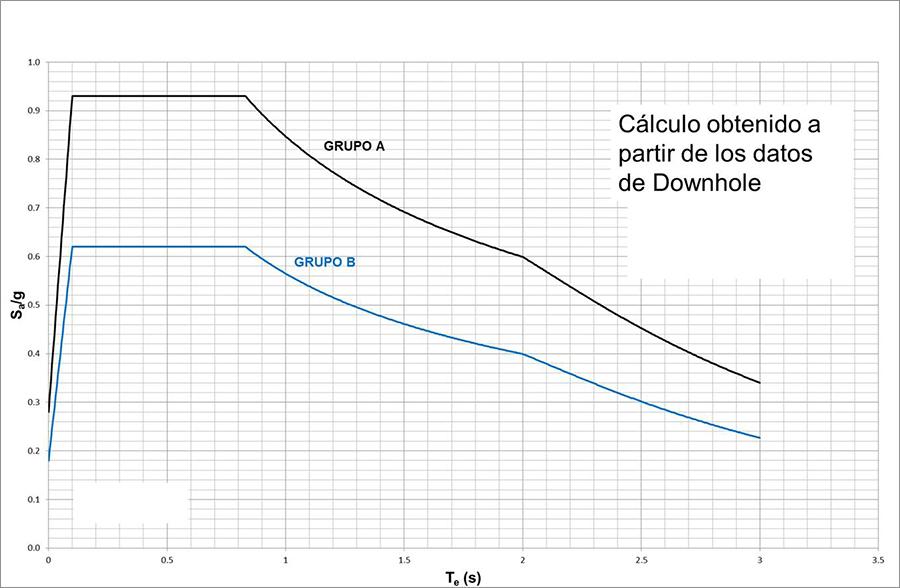 Espectros de Diseño para estructuras Tipo B y estado límite de Colapso; g es la aceleración de la gravedad en m/s.