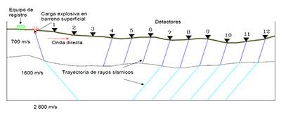 Refracción de las ondas P en el subsuelo.