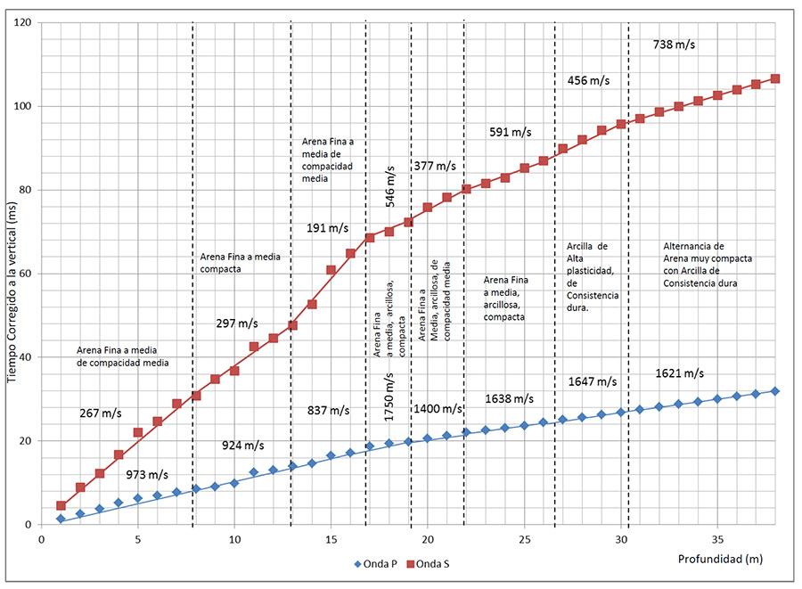 Dromocrónicas obtenidas para el DownHole y su relación con la columna litológica