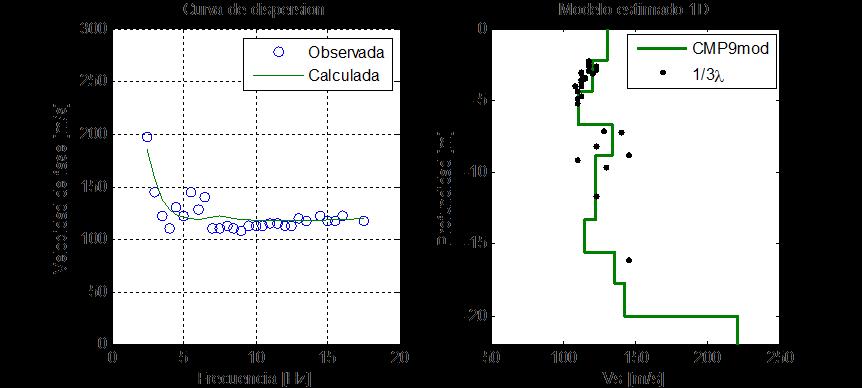 Inversión de la curva de dispersión para estimar Vs