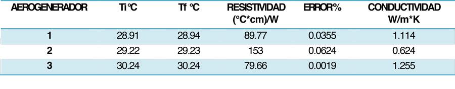 Estudio geofísico de resistividad térmica, para diseño de cableados de los sistemas de control y suministro de los aerogeneradores del campo en el green power, comunidad de La Mata, municipio de Juchitan, estado de Oaxaca.