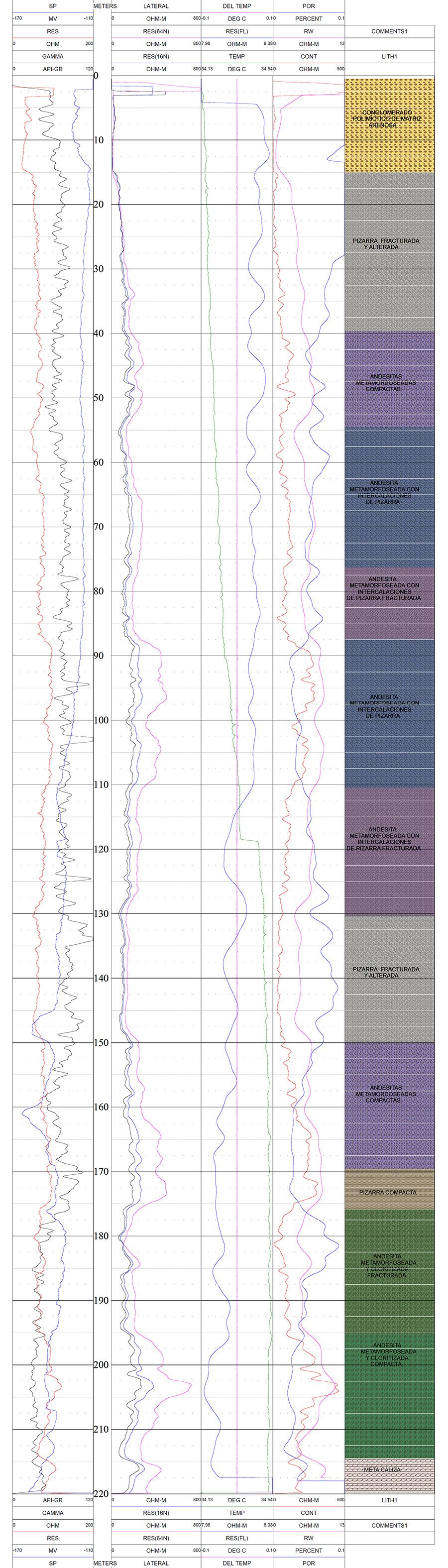 Determinación de litología