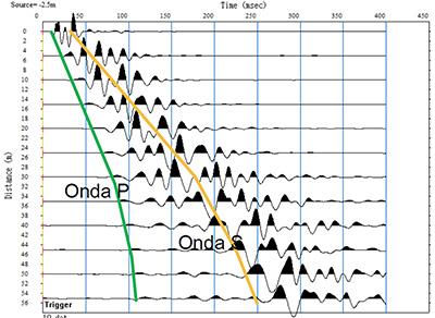 Identificación de fases sísmicas en los registros de campo (sismogramas) para el cálculo de velocidades de propagación y módulos dinámicos como el modulo de young, de poisson y de corte (sismograma de tiro directo en un tendido de 12 canales).