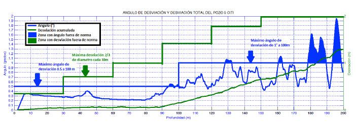 Respuestas del registro de verticalidad, la curva azul indica el ángulo de desviación y la curva verde la desviación a cada profundidad en metros. Los registros son analizados según las normas del manual de rehabilitación de CONAGUA.