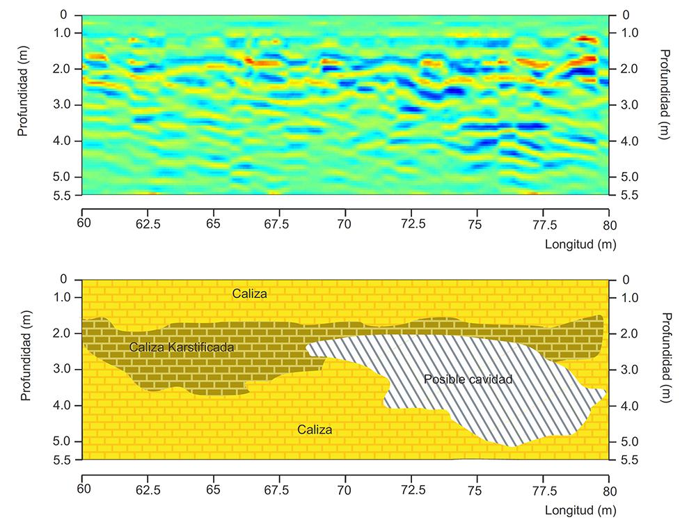 Radargrma y modelo para la búsqueda de cavidades.