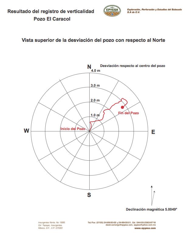 Mapa polar de desviación de un barreno vista en planta, la línea roja indica la trayectoria que siguió el barreno, cada círculo concéntrico es el incremento de la desviación en metros.